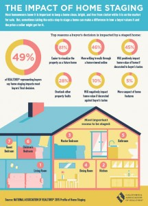 TheImpactofHomeStaging